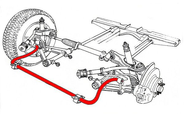 Modification of an Adjustable Anti-Roll Bar